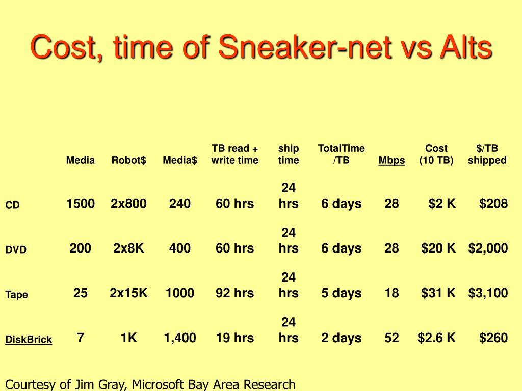 Cost, time of Sneaker-net vs Alts