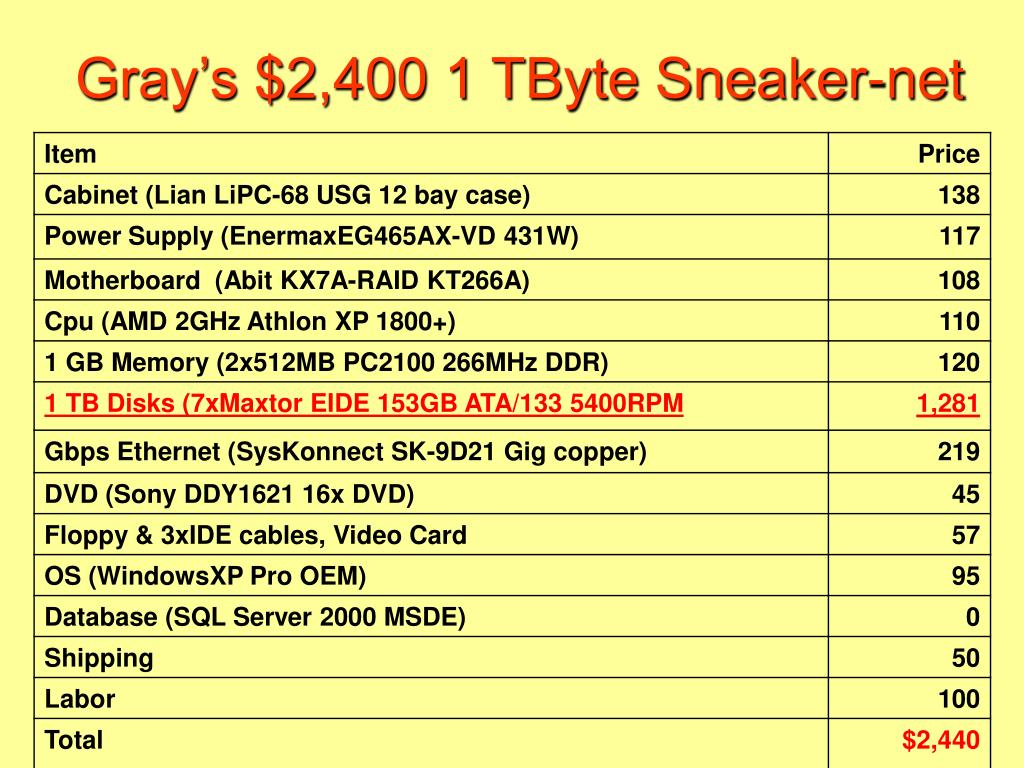 Gray's $2,400 1 TByte Sneaker-net