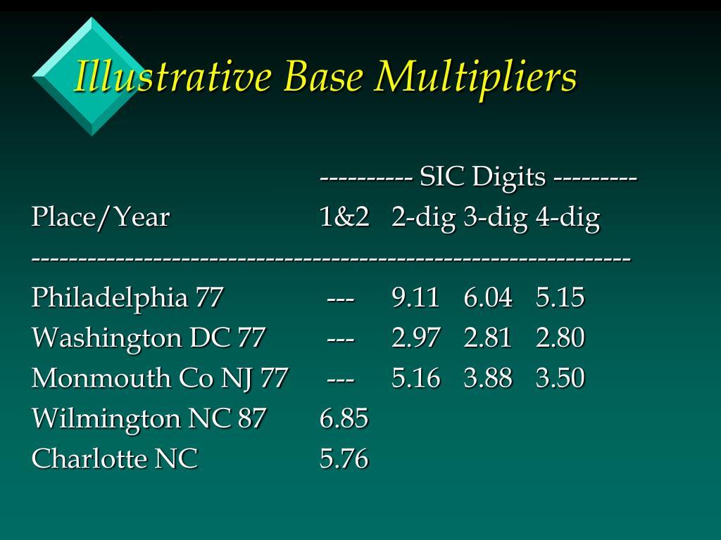 Illustrative Base Multipliers