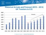 historical arrivals and forecast 2010 2014 uk travelers to u s