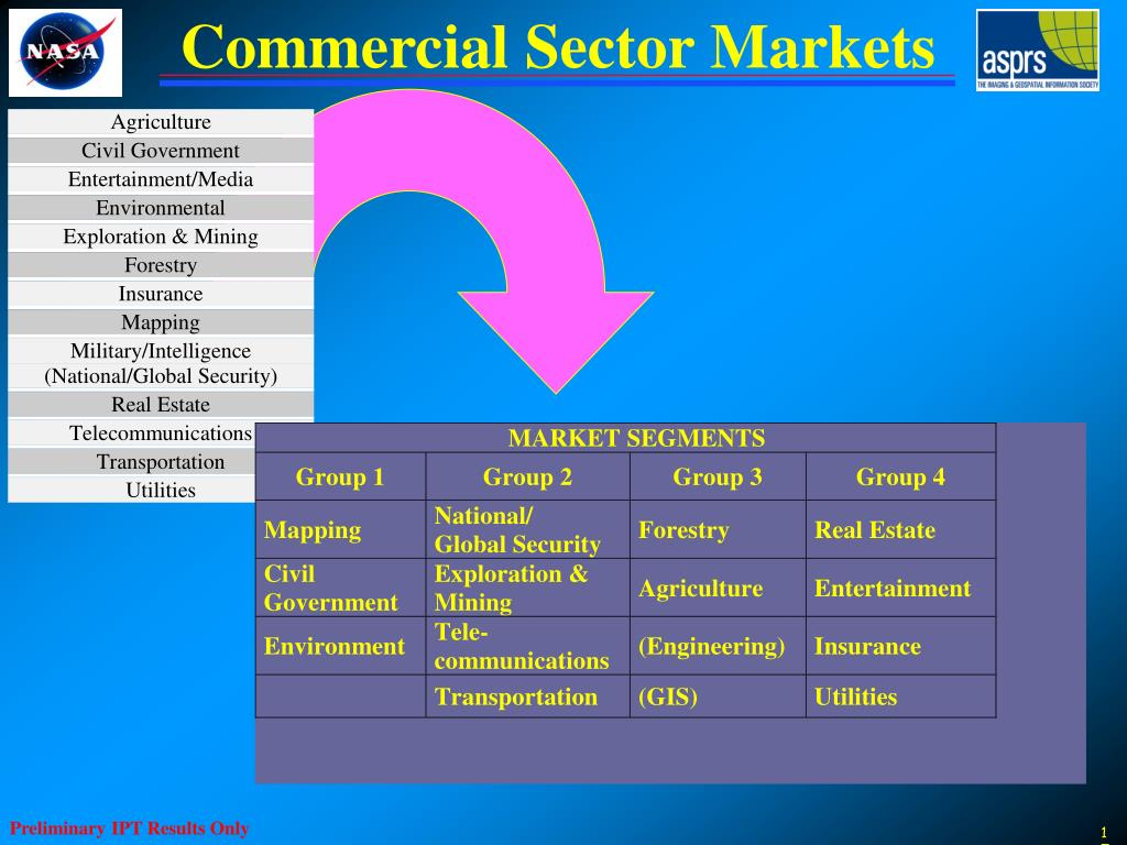 Commercial Sector Markets