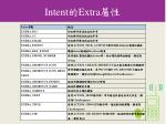 intent extra12