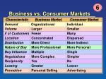 business vs consumer markets