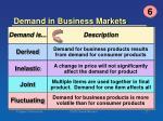 demand in business markets