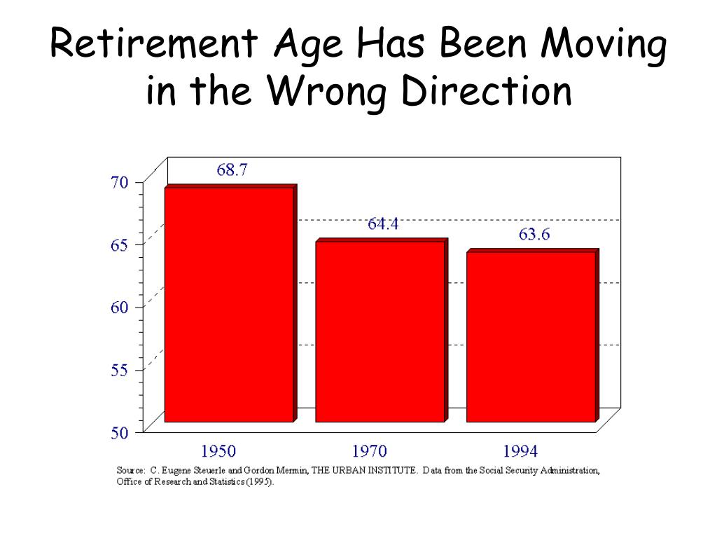 Retirement Age Has Been Moving in the Wrong Direction