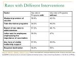 rates with different interventions