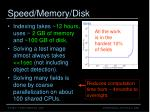 speed memory disk