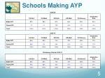 schools making ayp