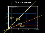 local slenderness15