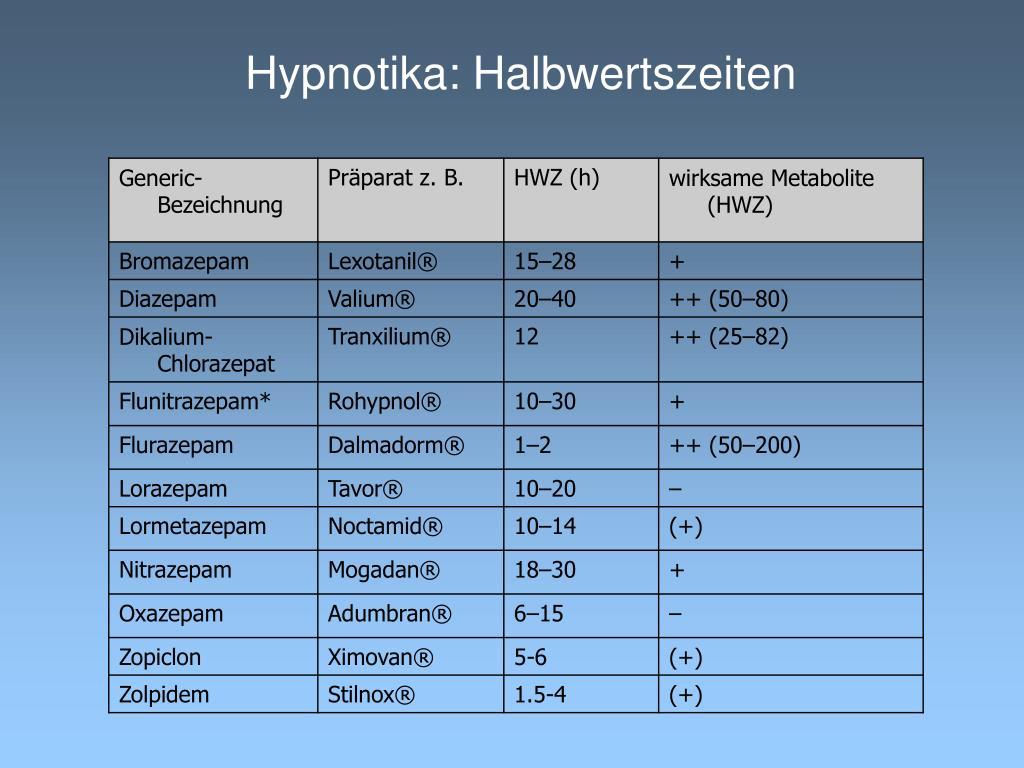 Hypnotika: Halbwertszeiten