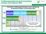 treibhausgasminderung durch erneuerbare energien nach sektoren 2009
