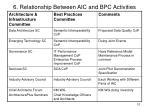 6 relationship between aic and bpc activities