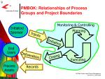 pmbok relationships of process groups and project boundaries