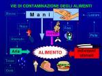vie di contaminazione degli alimenti