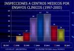 inspecciones a centros medicos por ensayos clinicos 1997 2003