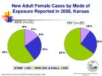 new adult female cases by mode of exposure reported in 2008 kansas