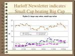 harloff newsletter indicates small cap beating big cap