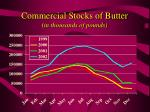 commercial stocks of butter in thousands of pounds