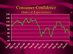 consumer confidence index of expectations