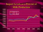 import levels as a percent of milk production