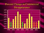 percent change in commercial disappearance
