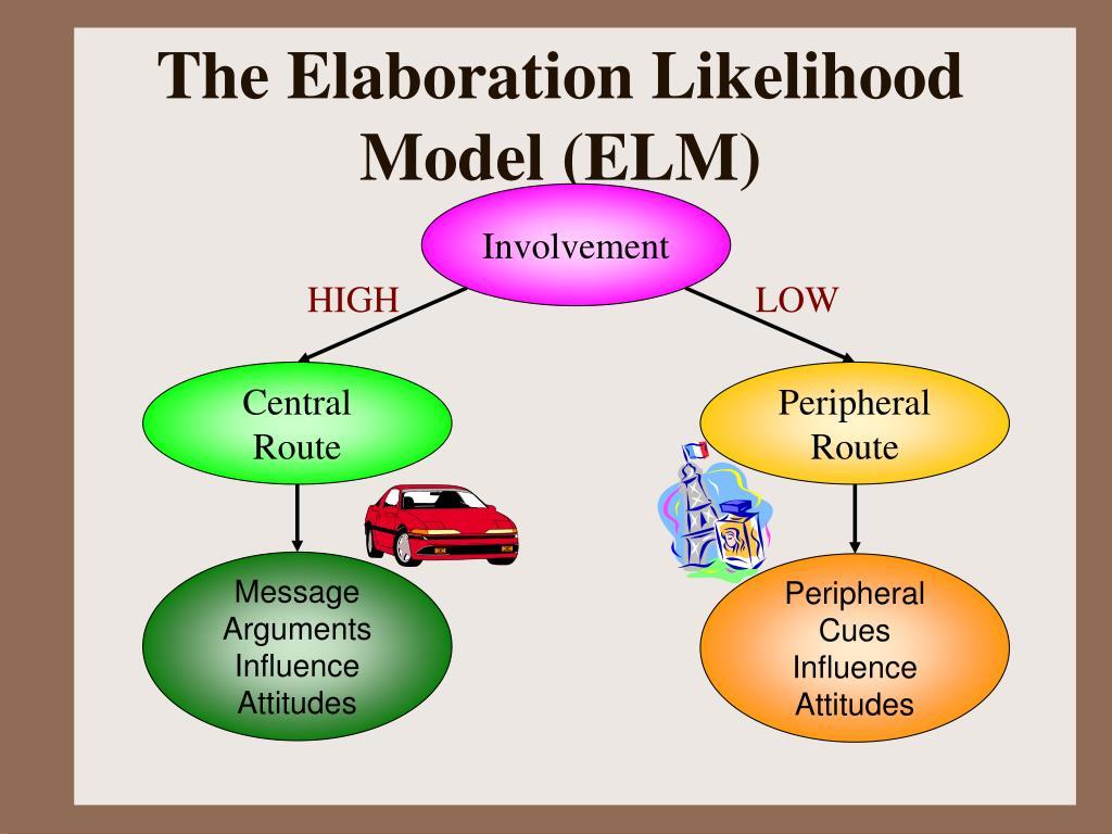 The Elaboration Likelihood Model (ELM)