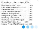 donations jan june 20089