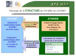 echanges de la structure de sts web vers sconet