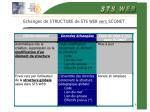 echanges de structure de sts web vers sconet