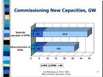 commissioning new capacities gw