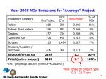 year 2008 nox emissions for average project