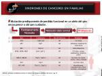 sindromes de canceres en familias