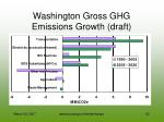washington gross ghg emissions growth draft