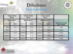 dilutions26