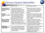 discovery systems before after