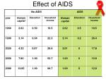 effect of aids