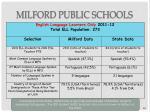 milford public schools26