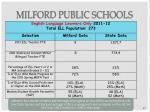 milford public schools27