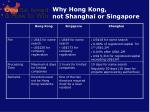 why hong kong not shanghai or singapore