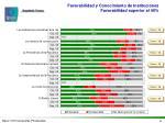 favorabilidad y conocimiento de instituciones favorabilidad superior al 40