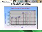 emissions profile