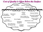 cost of quality is often below the surface