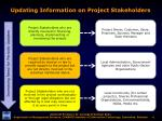 updating information on project stakeholders
