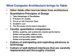 what computer architecture brings to table