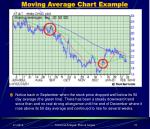 moving average chart example
