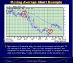 moving average chart example