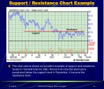 support resistance chart example