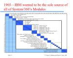 1965 ibm wanted to be the sole source of all of system 360 s modules