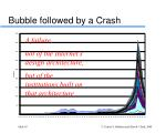 bubble followed by a crash
