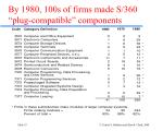 by 1980 100s of firms made s 360 plug compatible components